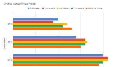 grafico-prezzi-concorrenza